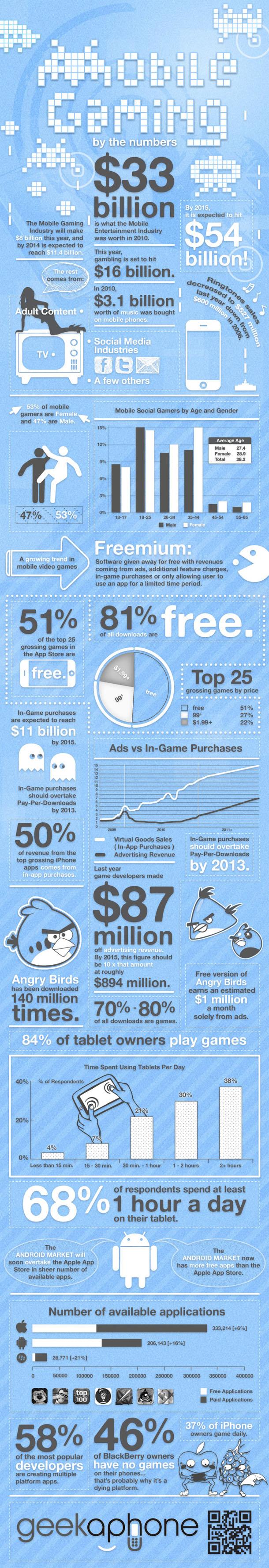 infografia videojuegos moviles