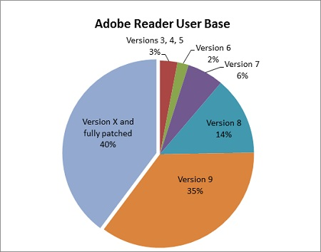 usuarios adobe reader
