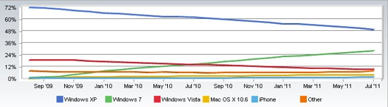 tendencia sistemas operativos