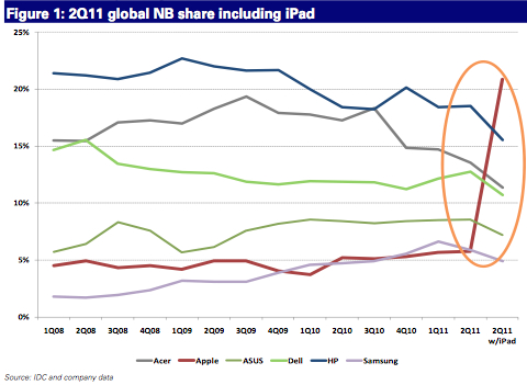 ventas portatiles ipad notebook