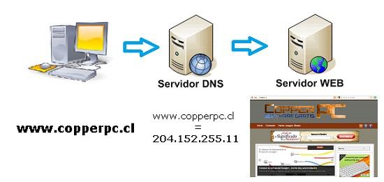 funcionamiento DNS
